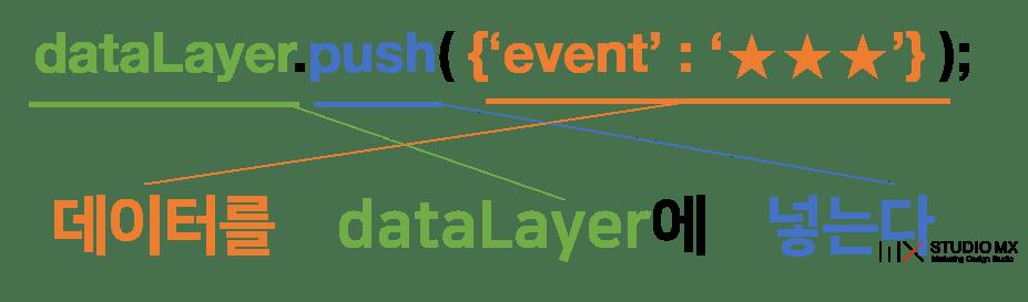 GTM강의-datalayer활용-도식1