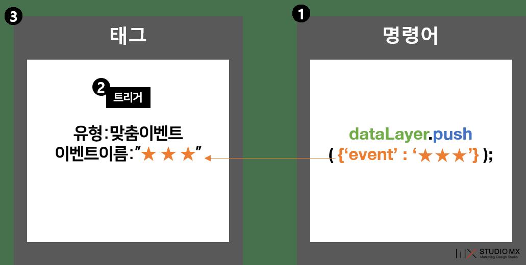 GTM강의-datalayer활용-도식2